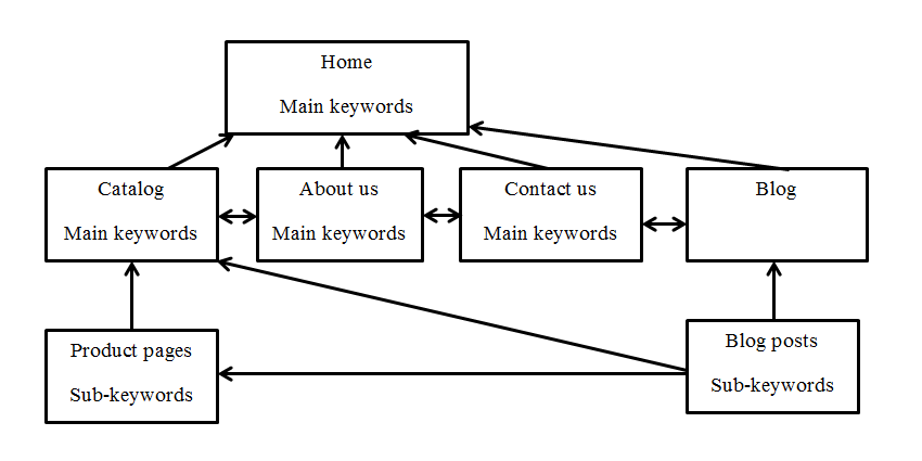 Build internal link SEO