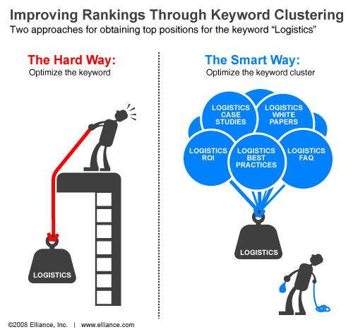 Keyword clustering
